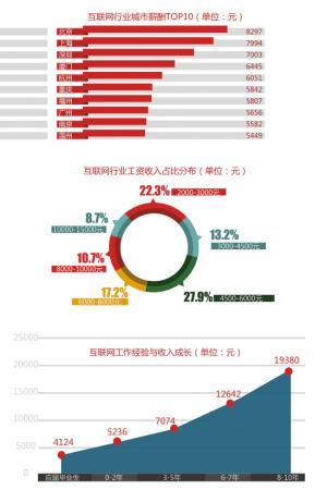 收入证明_互联网行业收入