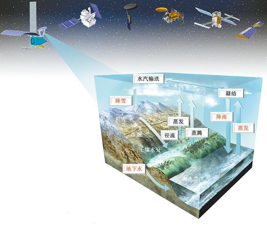 全球水循环空间立体观测示意图 遥感科学国家重点实验室供图   神秘辽阔的青藏高原一直是科研人员们热衷的科考圣地。然而,其复杂高寒的地理及气候环境,也常常令科考之路充满艰险。是否有一天,科研人员们不需要手脚并用地在青藏高原上攀爬,甚至不用去那里就能完成科考工作?   这并非不切实际的幻想,空间地球科学家们正努力让这一梦想变为现实。中国科学院空天信息研究院研究员、遥感科学国家重点实验室主任施建成说。   日前,第一届空间地球科学学术研讨会在海南省三亚市召开,近400位来自全国各地的空间科技和地球科学领域的