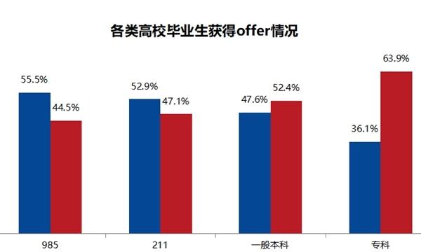 2019大学就业排行_2019广州日报应用大学排行榜 发布